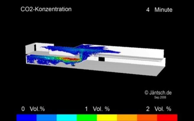 CO2 Simulation