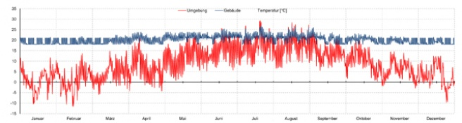 Temperaturstunden von Gebäuden